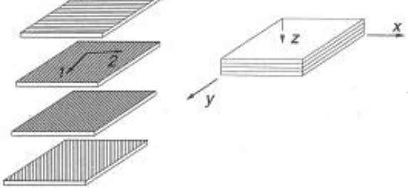 Guide for Sandwich Structures In Marine Applications Figure 3.1.1.1d-1 - the overall stiffness of a laminate