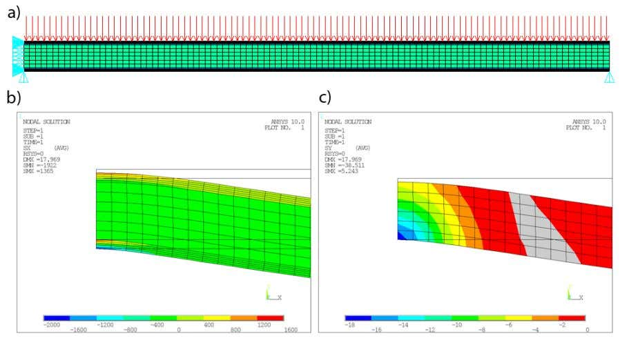 Guide for Sandwich Structures In Marine Applications Figure 3.1.1.2a -1 - example finite el ement analysis