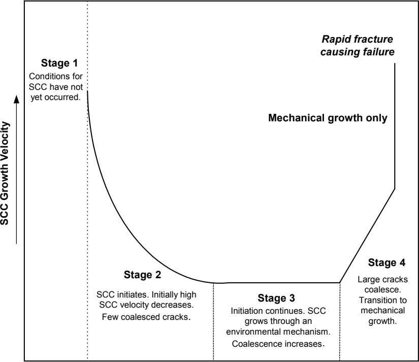 Rapid fracture causing failure Stage 1 Conditions for SCC have not yet occurred. Mechanical growth