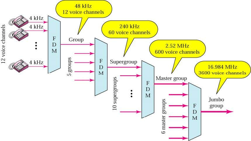 bandwidth line to create a group. The join them as group, supergroup, master group and j