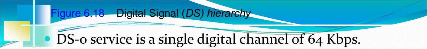 Figure 6.18 Digital Signal (DS) hierarchy