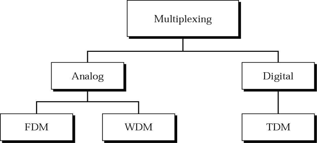 1. 1. Introduction Introduction Categories of multiplexing. 4