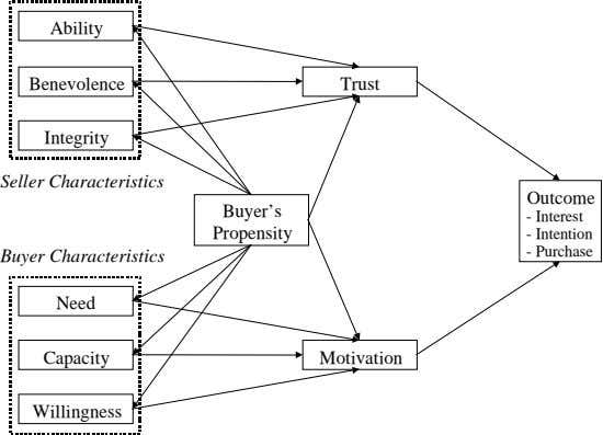 Ability Benevolence Trust Integrity Seller Characteristics Outcome Buyer's - Interest Propensity - Intention -