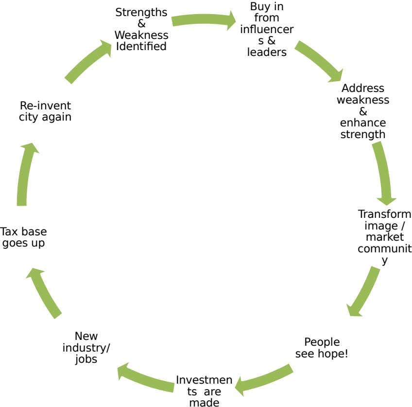 Buy in Strengths from & influencer Weakness s & Identified leaders Address weakness Re-invent & city