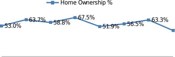 Home Ownership % 67.5% 63.7% 63.3% 58.8% 56.5% 53.0% 51.9%