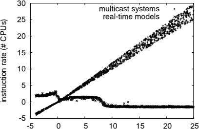 30 multicast systems real-time models 25 20 15 10 5 0 -5 -5 0 5