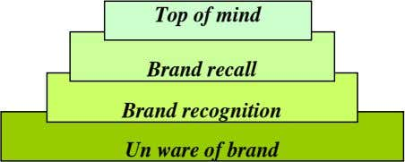 Top of mind Brand recall Brand recognition Un ware of brand