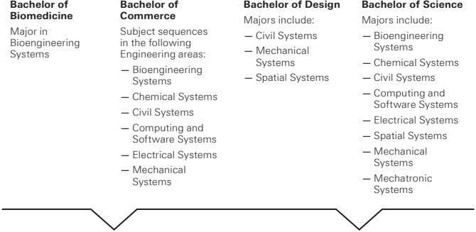 Bachelor of Bachelor of Bachelor of Design Bachelor of Science Biomedicine Commerce Majors include: Majors
