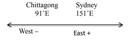 Chittagong Sydney 91˚E 151˚E West – East +