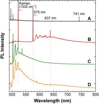 by the nitrogen impurities, and the other features are re- Photoluminescence spectra of sample A, B,