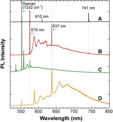 D (type-Ia) recorded at 8 K under 488-nm excitation. Fig. 2. Fig. 3. Photoluminescence spectra of