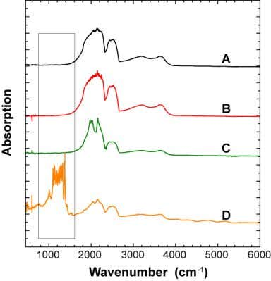 M VVS1 D Ia 0.180 ct Fancy yellow SI2 Fig. 1. IR absorption spectra of natural