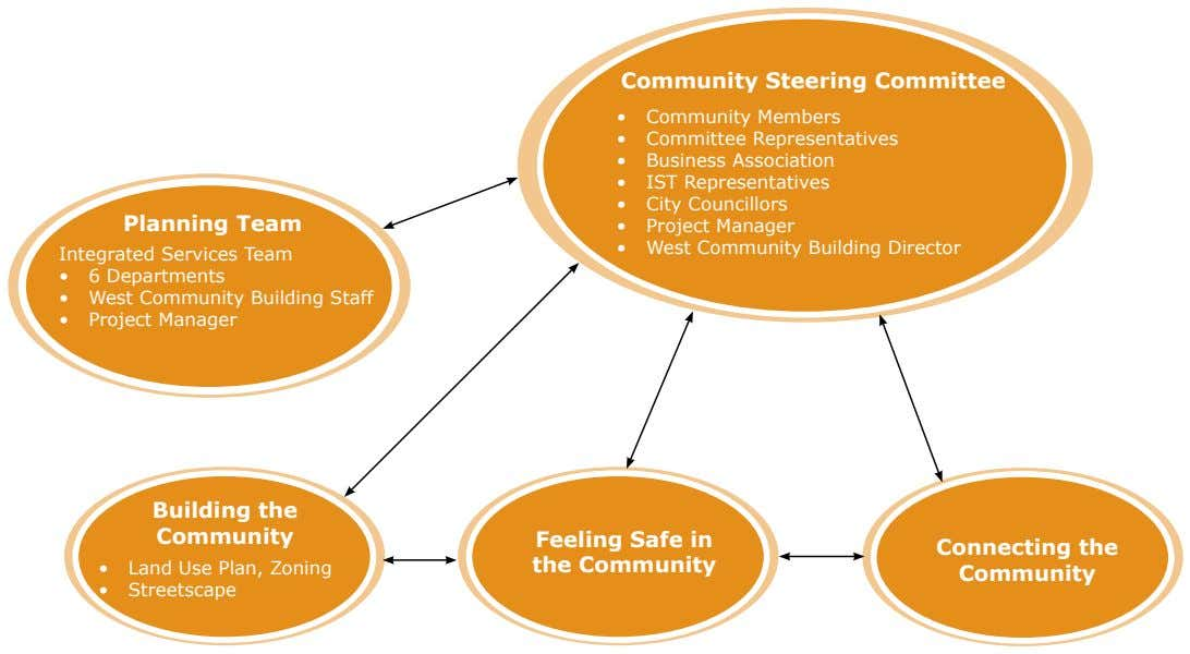 Community Steering Committee • Community Members • Committee Representatives • Business Association • IST