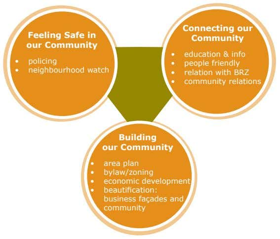 Feeling Safe in our Community Connecting our Community • education & info • policing •