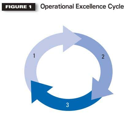 FIGURE 1 Operational Excellence Cycle 1 2 3