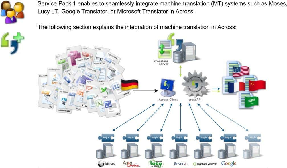 Service Pack 1 enables to seamlessly integrate machine translation (MT) systems such as Moses, Lucy