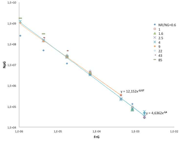 Figure 5 : Fr against Np for lactose 3.2. Extended Power Number Figure 6: Evolution of