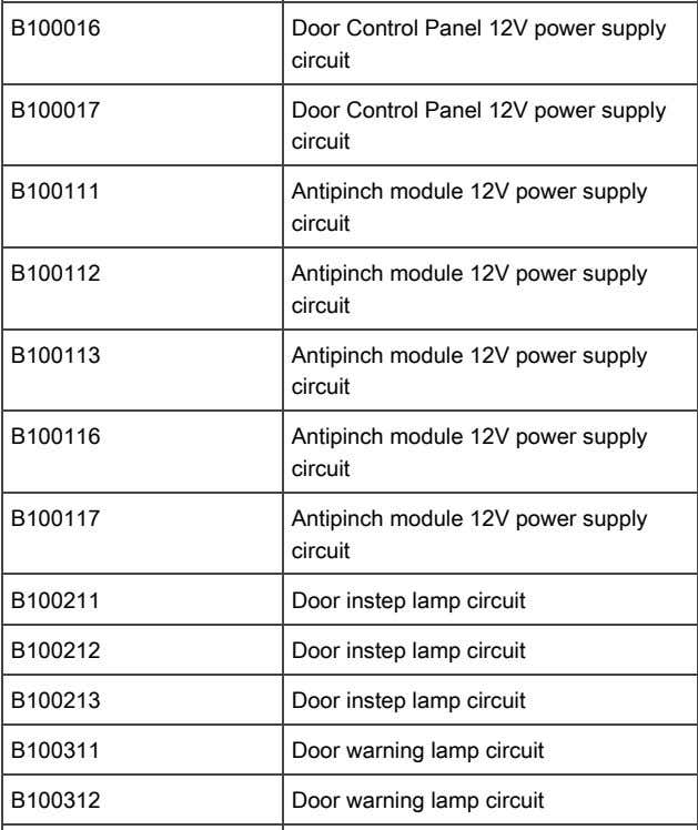 B100017 Door Control Panel 12V power supply circuit Circuit Voltage Above Threshold B100111 Antipinch module