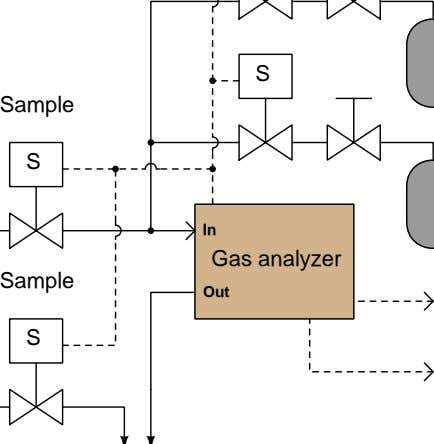 S Sample S In Gas analyzer Sample Out S