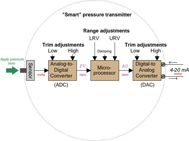 """Smart"" pressure transmitter Range adjustments LRV URV Trim adjustments Trim adjustments Low High Damping"