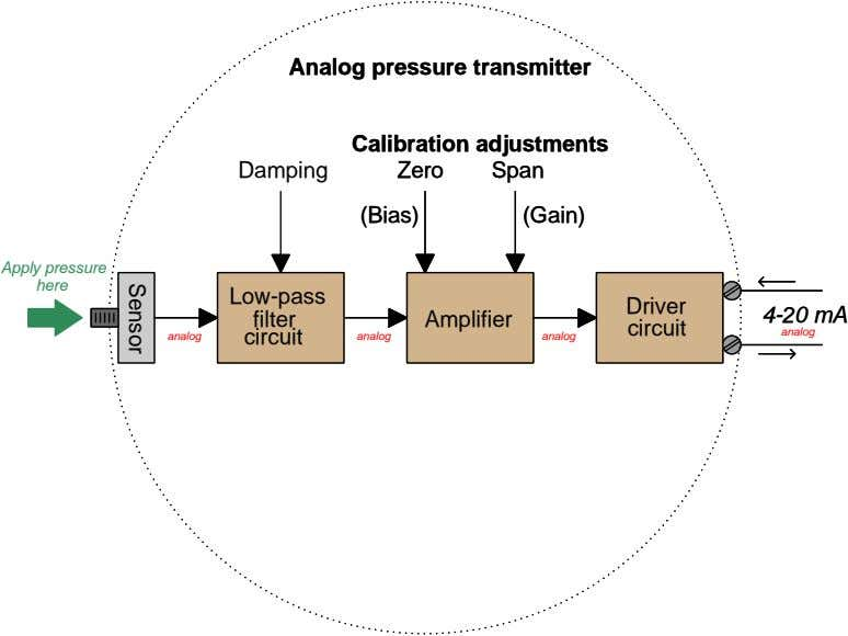Analog pressure transmitter Analog pressure transmitter Calibration adjustments Calibration adjustments Damping Zero