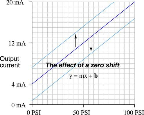 20 mA 12 mA Output current The effect of a zero shift y = mx