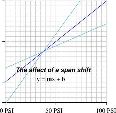 The effect of a span shift y = mx + b 0 PSI 50 PSI