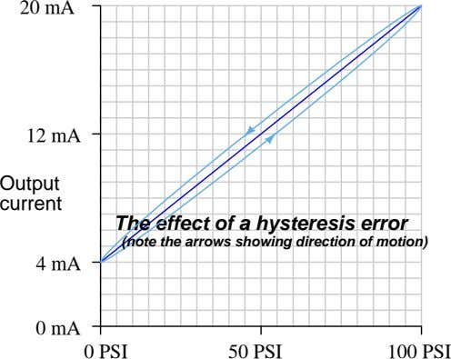 20 mA 12 mA Output current The effect of a hysteresis error (note the arrows