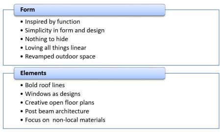 important factors on shaping the identity of architecture. Figure 4. Modern architecture assessment model (Developed