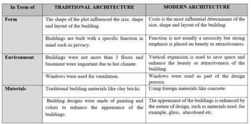 and modern architecture in Erbil (Developed by Author). Thus it can be concluded that there is
