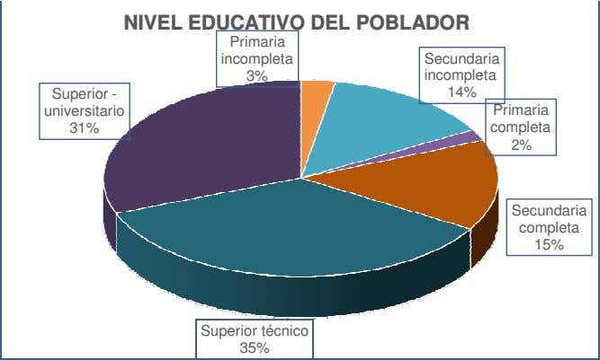 NIVEL EDUCATIVO DEL POBLADOR Primaria incompleta Secundaria 3% incompleta Superior - 14% universitario Primaria