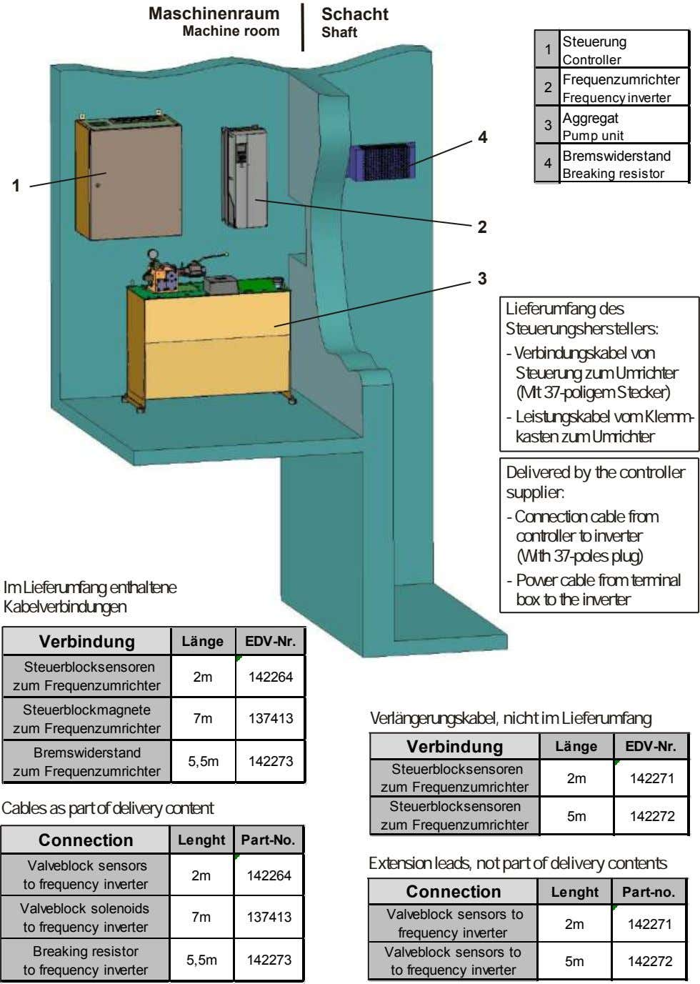 Maschinenraum Schacht Machine room Shaft Steuerung 1 Controller Frequenzumrichter 2 Frequency inverter Aggregat