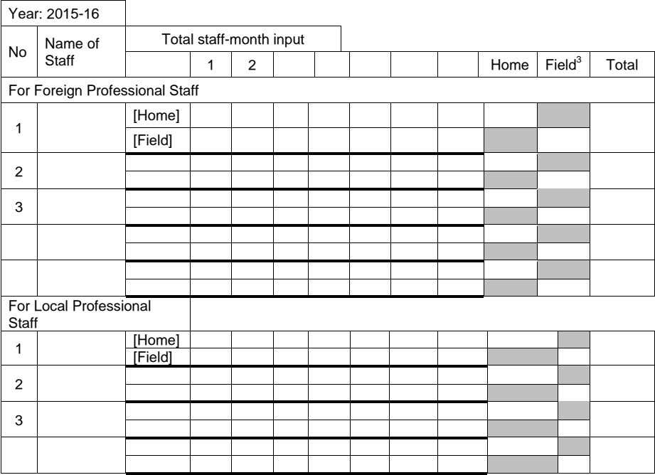 Year: 2015-16 Total staff-month input Name of No Staff 1 2 Home Field 3 Total