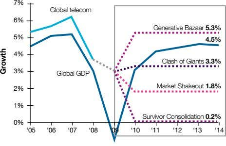 7% Global telecom 6% 5.3% 5% 4.5% 4% Clash of Giants 3.3% 3% Market Shakeout