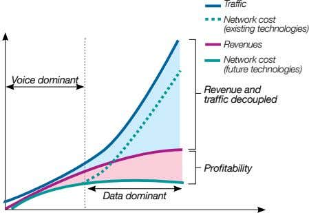 Network cost (existing technologies) Revenues Network cost (future technologies)
