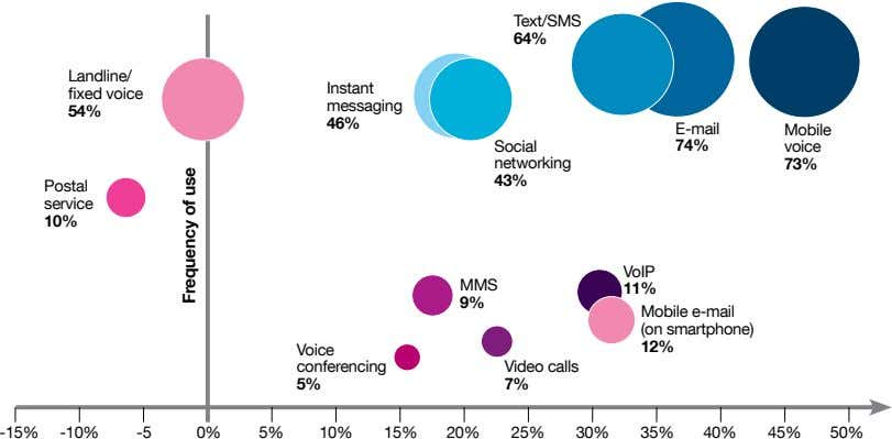 64% Landline/ Instant messaging 54% 46% E-mail Mobile Social 74% networking 73% 43% Postal 10%