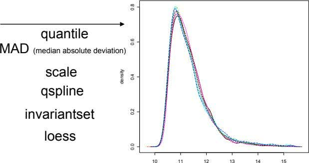 quantile MAD (median absolute deviation) scale qspline invariantset loess 10 11 12 13 14 15