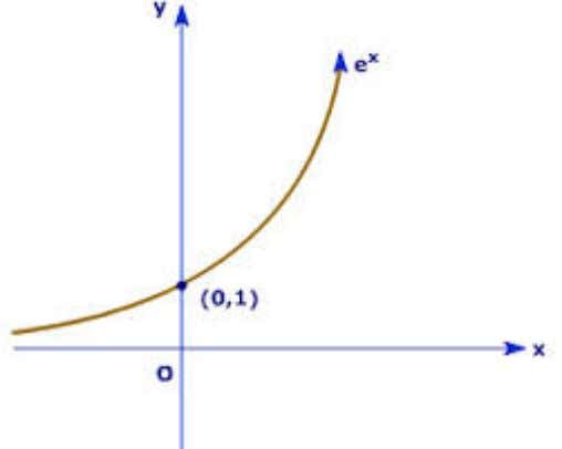 f ( x ) = e x , what does the graph look like? We know