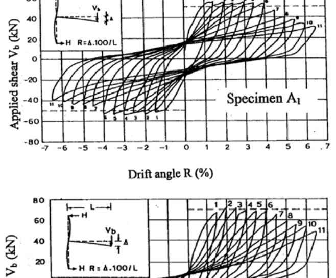 Earthquake Resistant Engineering Structures V 445 Figure 3: Hysteresis loops of specimens A 1 , E