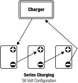 Charger Series Charging 36 Volt Configuration