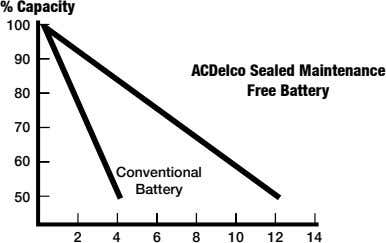 % Capacity 100 90 ACDelco Sealed Maintenance Free Battery 80 70 60 Conventional Battery 50