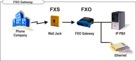 Exchange Station). • FXO (Foreign Exchange Office). • E&M (Earth and Magneto or Ear and Mouth).