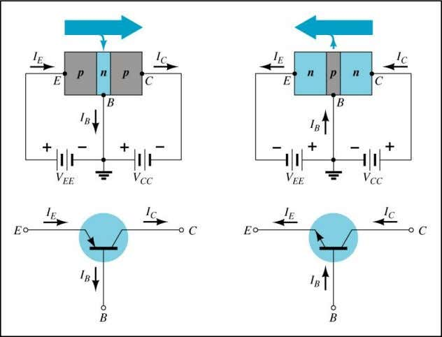 Ch.3 Summary Common-Base Configuration The base is common to both input (emitter – base) junction and