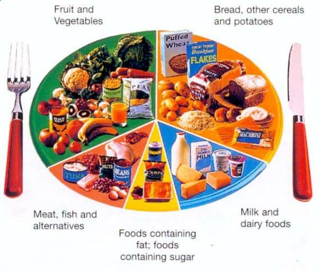A healthy diet Look at the food labels and complete this table Type of food Energy