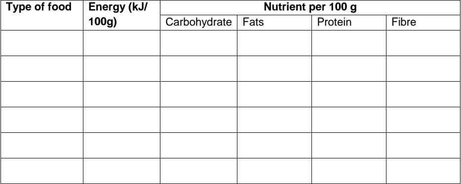 Type of food Energy (kJ/ Nutrient per 100 g 100g) Carbohydrate Fats Protein Fibre