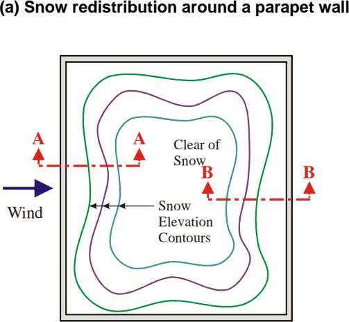 (a) Snow redistribution around a parapet wall A A Clear of Snow B B Snow