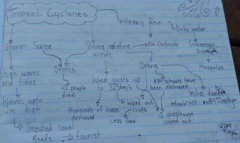 Mindmaps Students have more knowledge than is reflected in their writing. ➔ Why? Students need a