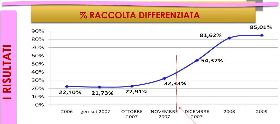 % RACCOLTA DIFFERENZIATA