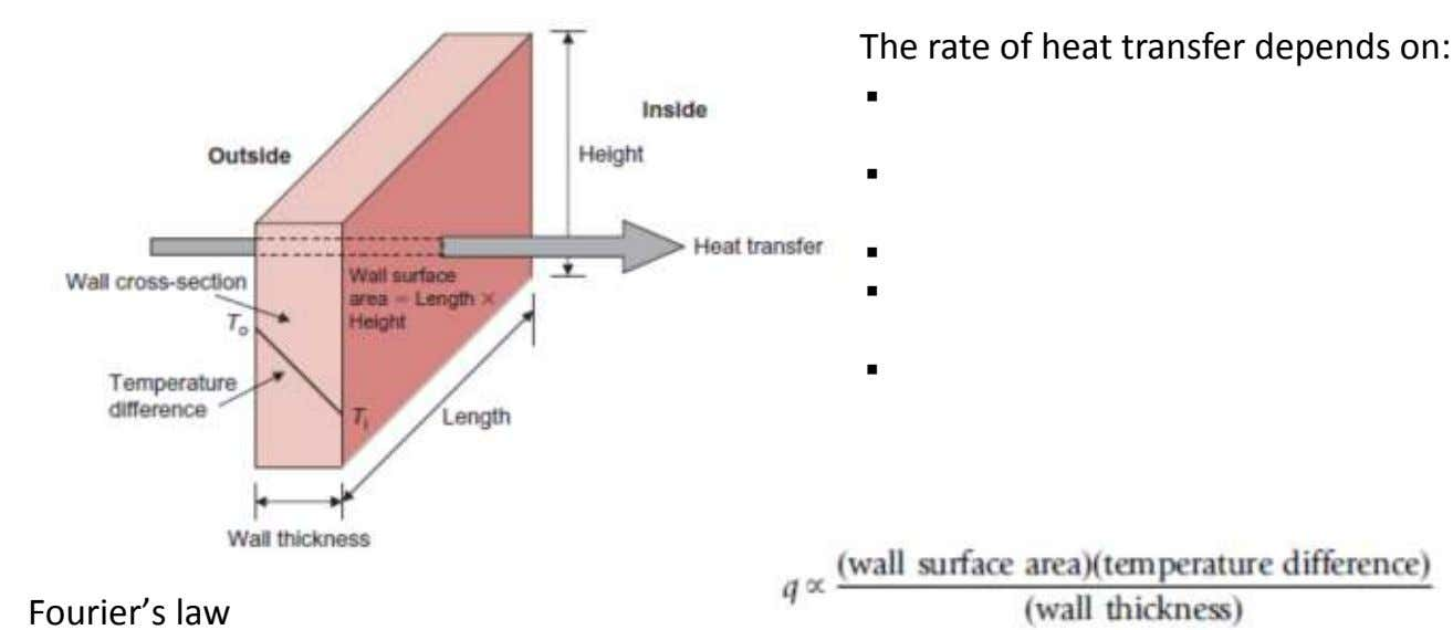 The rate of heat transfer depends on: Fourier's law
