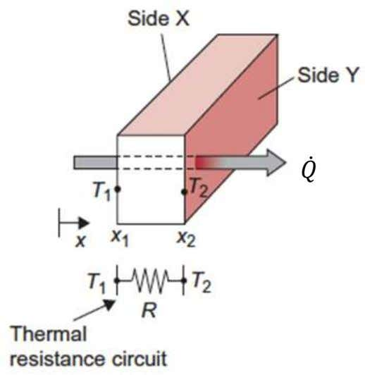 Rectangular slab Fourier's law : rate of heat flow in the direction of heat transfer by